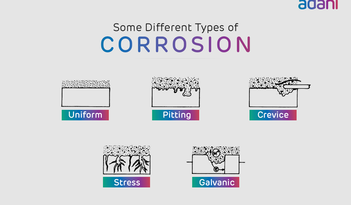 Corrosion_Mgmt